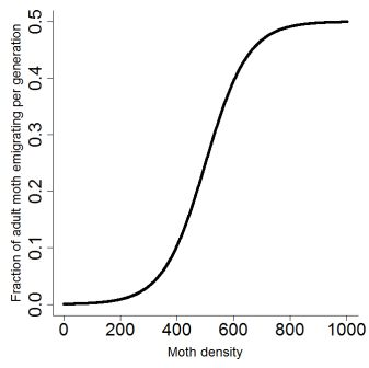 Figure 1. Moth adults emigrating fraction as a function of adult density (eq.2). Carrying capacity (K) was fixed to 1000 adults per cell i.