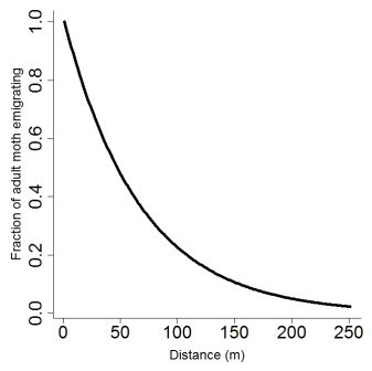 Figure 2. Moth adults emigrating fraction as a function of distance as given by equation 3. Maximum flight distance was set to 250 m.