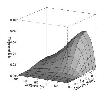 Figure 3. Effective dispersal rate considering moth density and flight distance.
